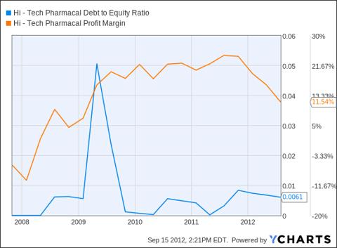 HITK Debt to Equity Ratio Chart