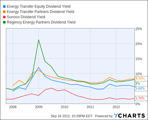 ETE Dividend Yield Chart