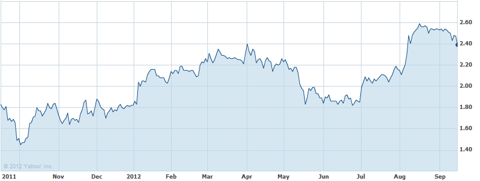 siri 1 year chart