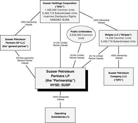SUSP Org Chart