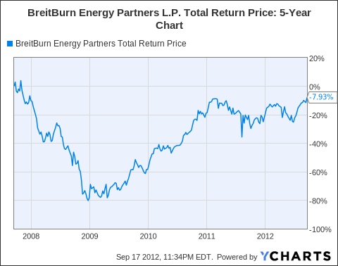 BBEP Total Return Price Chart