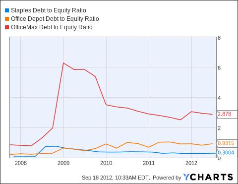 SPLS Debt to Equity Ratio Chart