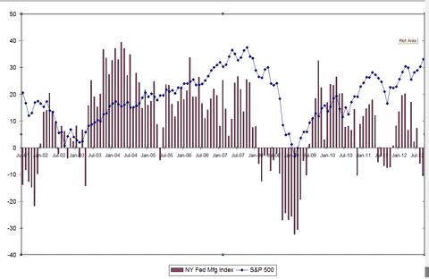 NY Fed Mfg Survey vs S&P 500