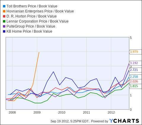 TOL Price / Book Value Chart