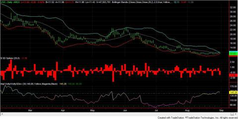VXX Daily