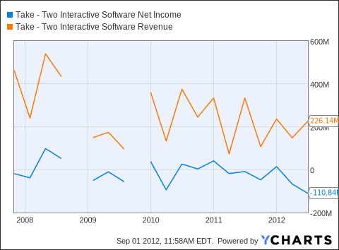 TTWO Net Income Chart