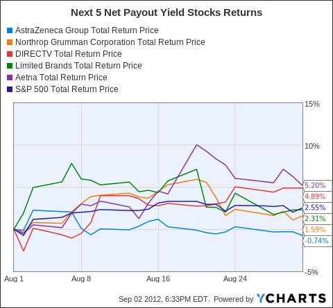 AZN Total Return Price Chart