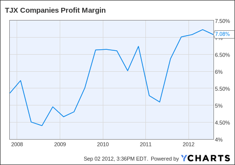 TJX Profit Margin Chart