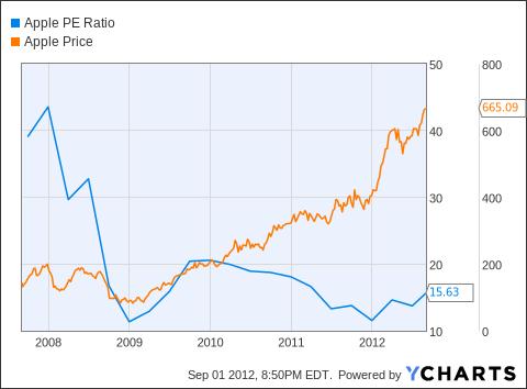 AAPL PE Ratio Chart