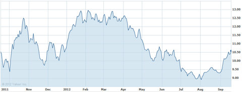 ford one year chart