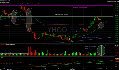 YHOO graphs courtesy of FreeStpckCharts.com