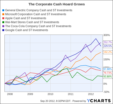 GE Cash and ST Investments Chart