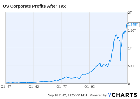 US Corporate Profits After Tax Chart