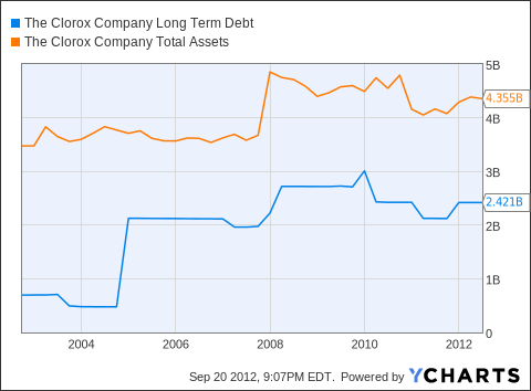 CLX Long Term Debt Chart