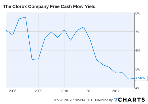 CLX Free Cash Flow Yield Chart