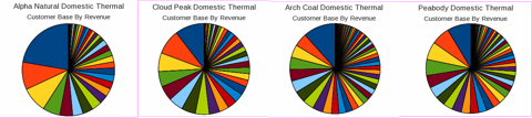 Customer Diversification for Alpha, Cloud Peak, Arch, and Peabody