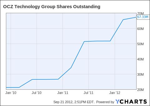 OCZ Shares Outstanding Chart