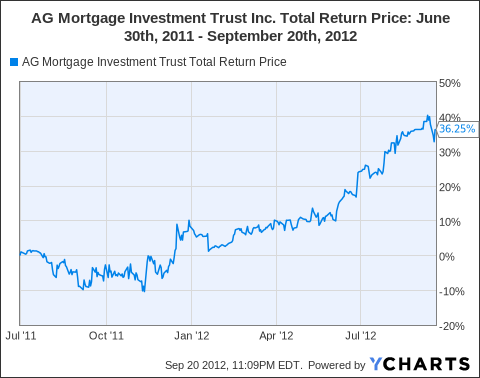 MITT Total Return Price Chart
