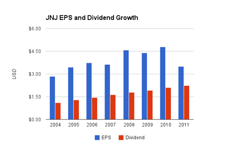 Johnson and Johnson Dividend Chart