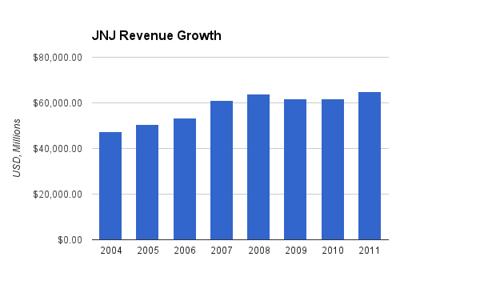 Johnson and Johnson Revenue Chart