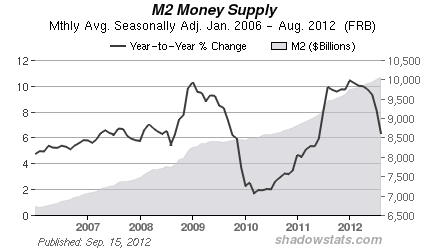 M2 Money Supply from Shadowstats.com