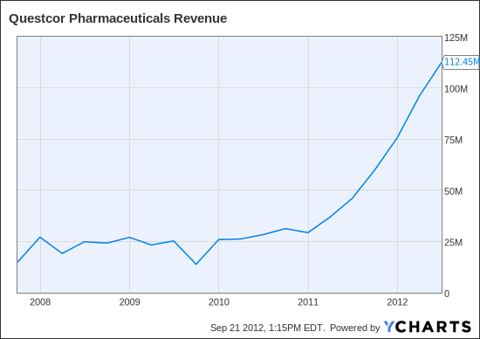 QCOR Revenue Chart