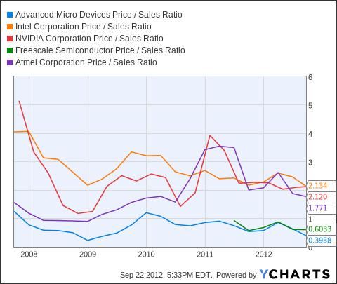 AMD Price / Sales Ratio Chart