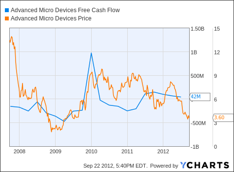 AMD Free Cash Flow Chart