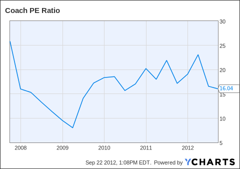 COH PE Ratio Chart