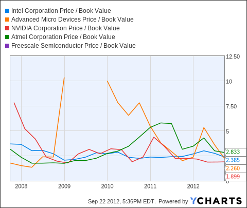 INTC Price / Book Value Chart