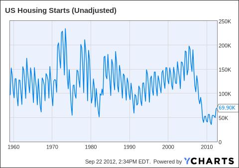 US Housing Starts (Unadjusted) Chart