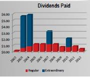 RGC Dividends