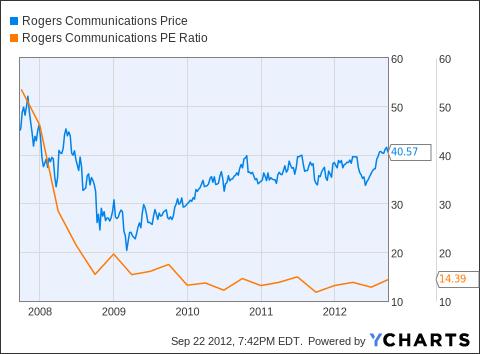 RCI Chart