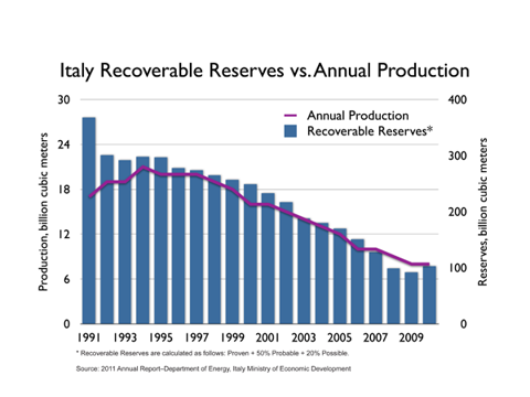 Italy recoverable reserves