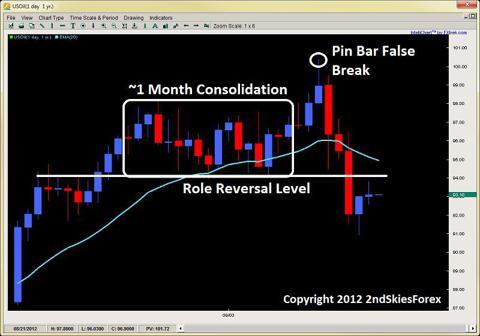 role reversal level support resistance level 2ndskiesforex.com sept 23rd