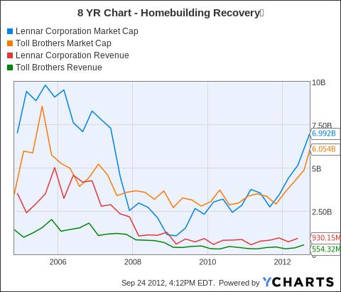 LEN Market Cap Chart