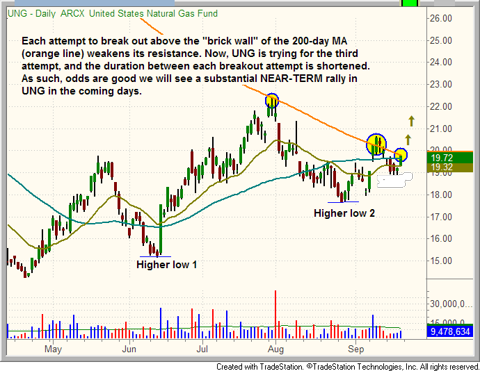 $UNG breakout above 200-day MA