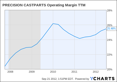 PCP Operating Margin TTM Chart