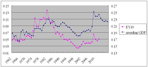 spending/gdp ratio vs earnings yield