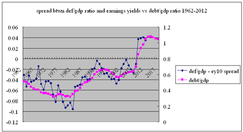 def/gdp - earnings yield spread vs debt/gdp ratio 1962-2012