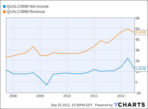 QCOM Net Income Chart