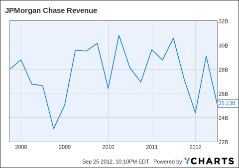 JPM Revenue Chart