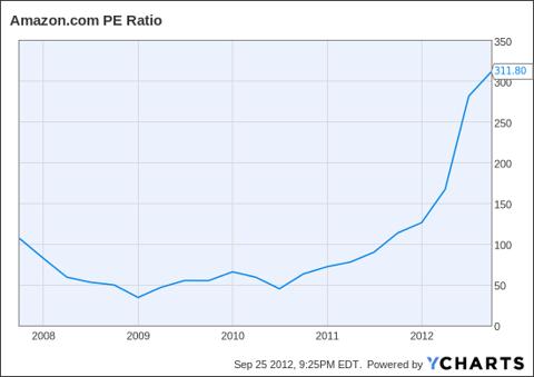 AMZN PE Ratio Chart