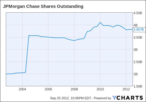 JPM Shares Outstanding Chart