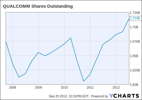 QCOM Shares Outstanding Chart