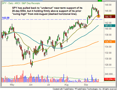 $SPY tests its 20-day moving average