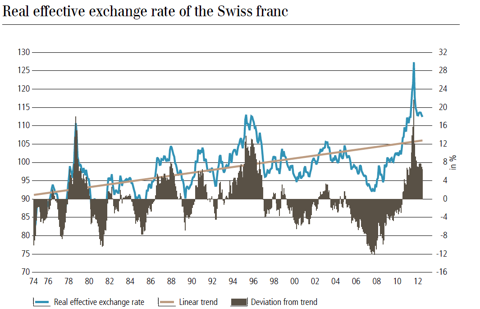 real effective exchange rate of Swiss franc