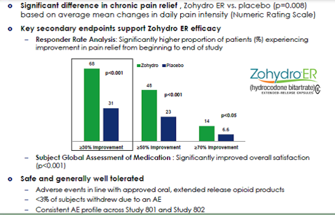 Zohydro ER Phase III Result