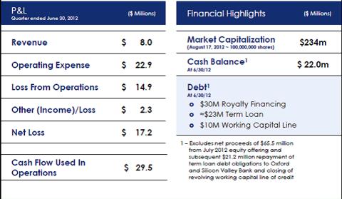 ZGNX Financials