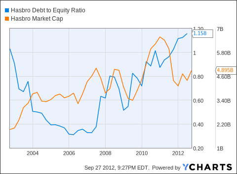 HAS Debt to Equity Ratio Chart